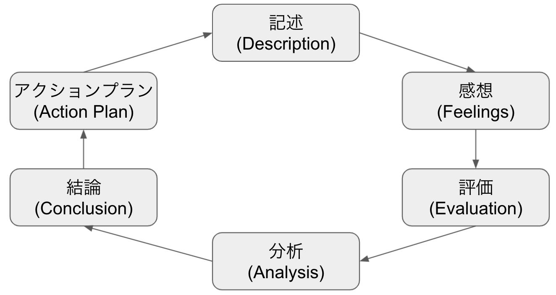 ギブスのリフレクティブサイクル