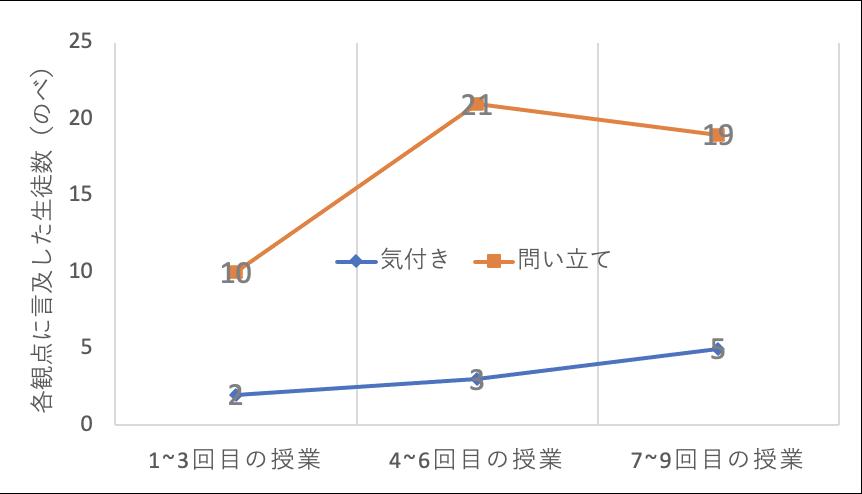 振り返りの質の向上についてのグラフ