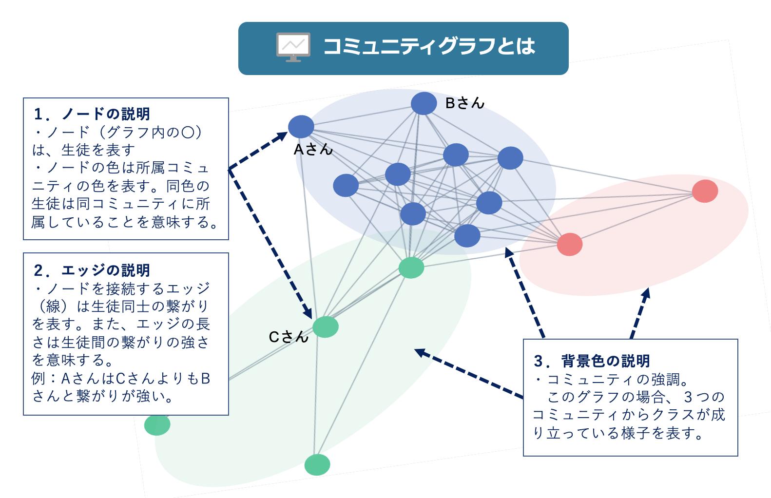 コミュニティグラフ例