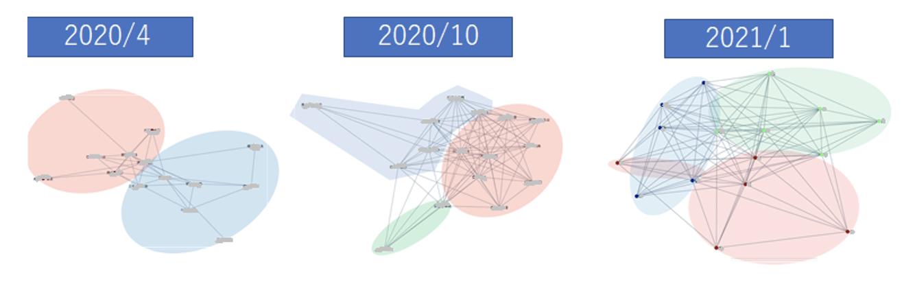 実証学級の1つにおけるコミュニティグラフの変化